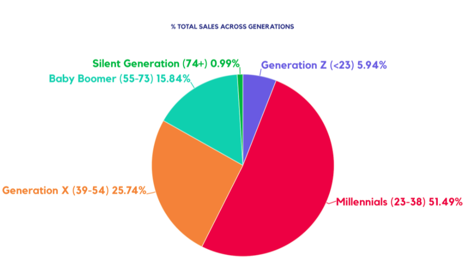 Graph showing cannabis consumers by age
